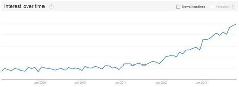 The 2014 Content Marketing Imperative | Beyond Marketing | Scoop.it