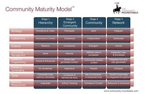The Community Maturity Model | Coaching Teacher Leaders | Scoop.it