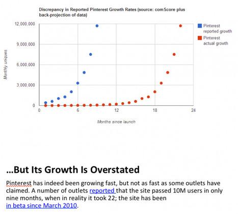 Pinterest's Traffic Data Reveals Its Biggest Weakness | PINTEREST Watch - Curated by Jan Gordon | Scoop.it