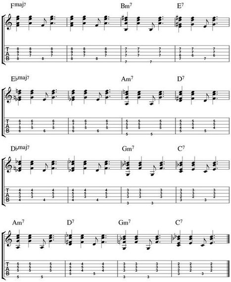 Beginner's Guide to Brazilian Jazz Guitar | Discovery Guitar World | Scoop.it