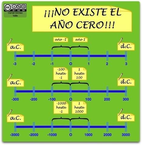 Esquemas Y Mapas Conceptuales De Historia His