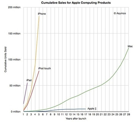 Apple sold more iOS devices in 2011 than all the Macs it sold in 28 years | asymco | From the Apple Orchard | Scoop.it