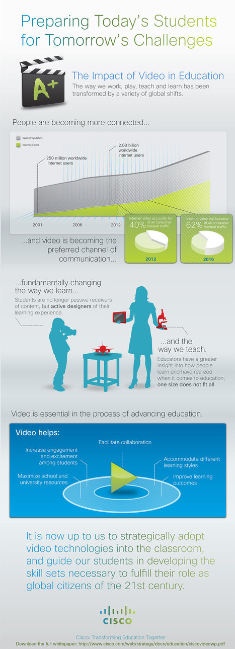 The Impact of Video in Education Infographic - e-Learning Infographics | Sink or Swim....digital learning | Scoop.it