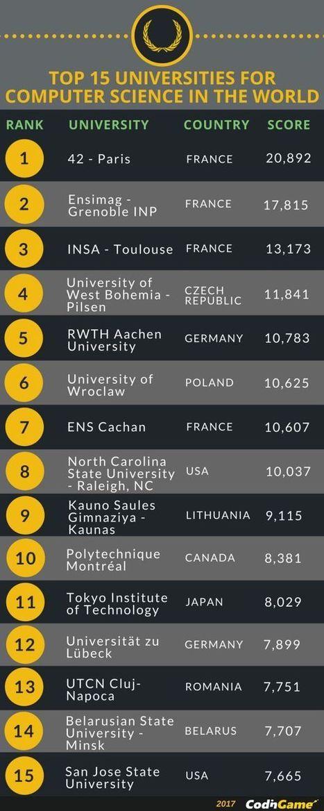 L'Ecole 42 de Xavier Niel classée meilleure école de code au monde | Médiations numérique | Scoop.it