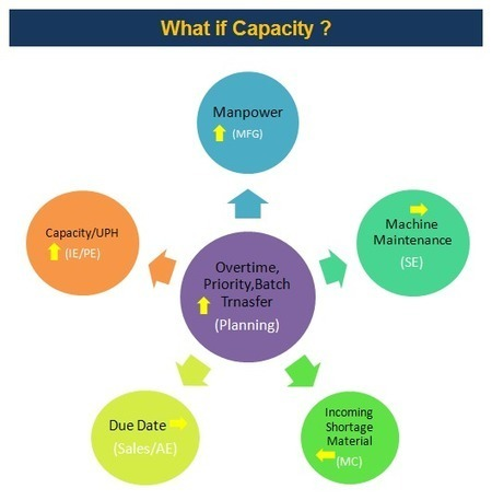 how to find capacity of a process