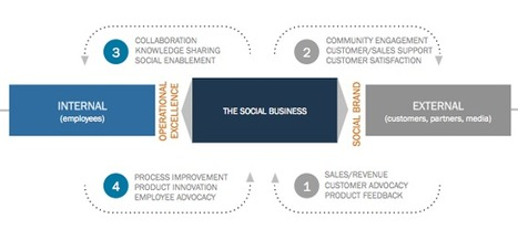 Social Business Must Deliver Value To All Stakeholders | M & S | Scoop.it