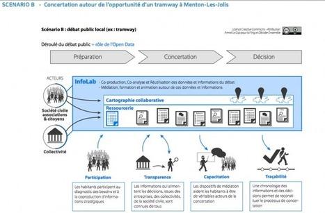 Qu'est-ce que l'Open Data change aux processus de concertation? - Fondation Internet Nouvelle Génération | #comterr | Scoop.it