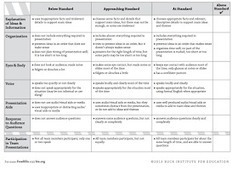 Educational Technology and Mobile Learning: Must Have Rubrics for Integrating Project Based Learning Activities in Your Class | History:  Alive in the Classroom | Scoop.it