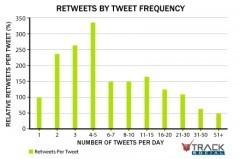 Quelle est la fréquence idéale de post sur Twitter ? | Agence Web Newnet | Actus CMS (Wordpress,Magento,...) | Scoop.it