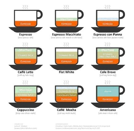 7 Tips for Designing Effective Infographics | Infographics in Educational Settings | Scoop.it