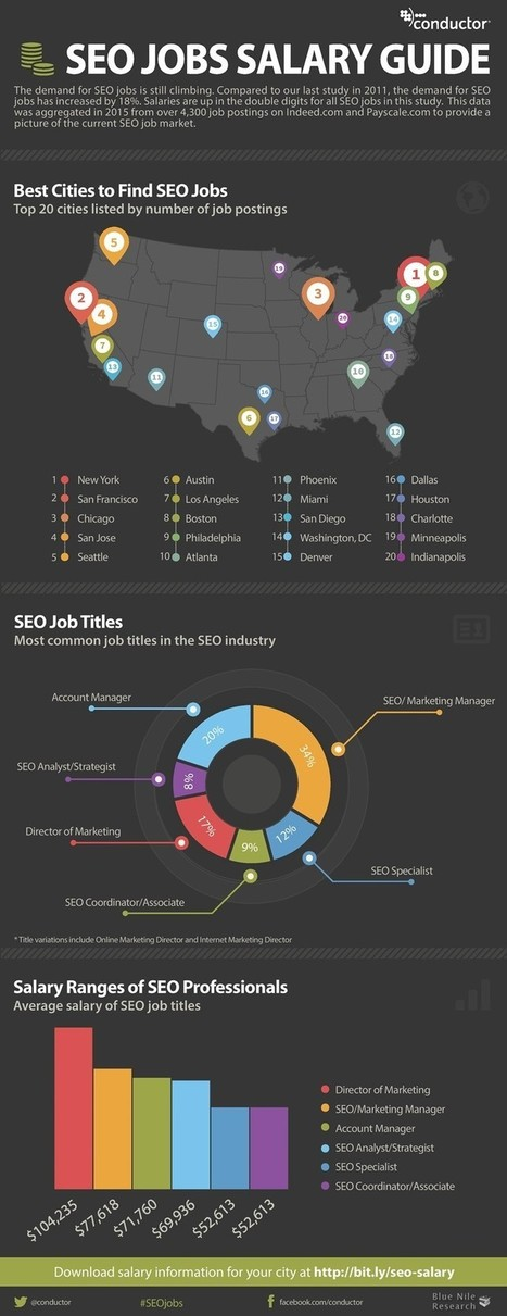 2015 #SEO Salary & Job Research Study [Infographic] | SEM & SEO | Scoop.it