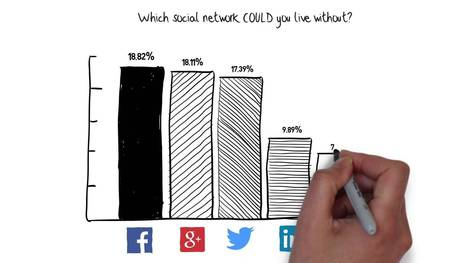 How We Use Social Media, Illustrated - YouTube | actu social media | Scoop.it