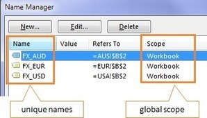 Excel Named Range Shortcut • My Online Training Hub | FrankensTeam's Excel Collection | Scoop.it
