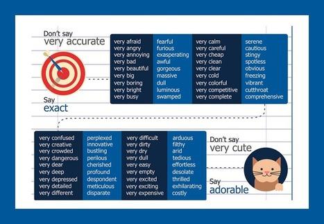 128 Ways to Avoid the Word 'Very' [Infographic] | Homeschooling High School | Scoop.it