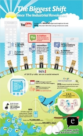 Social media in the C-Suite / Forbes | Be Social On Media For Best Marketing ! | Scoop.it