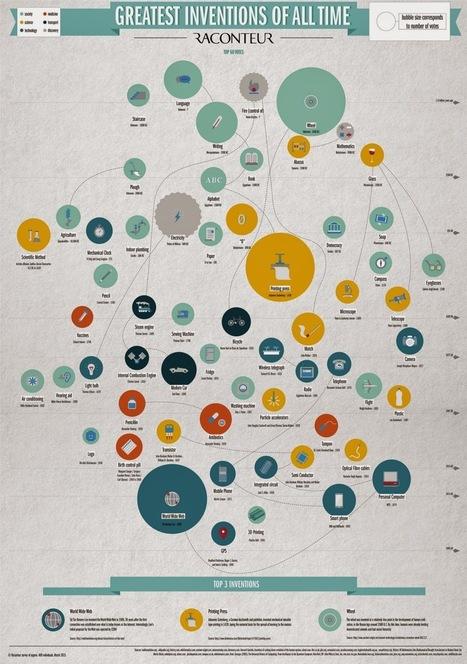 ¿Cuáles son los inventos más importantes de todos los tiempos?   Ciencia reCreativa   Scoop.it