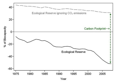 How climate change will limit growth   Sustainability and responsibility   Scoop.it