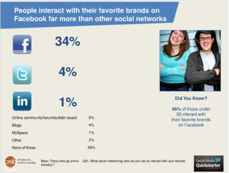 Comment Les Consommateurs Interagissent Avec Les Marques Sur Facebook ? [Etude] | Engagement | Scoop.it