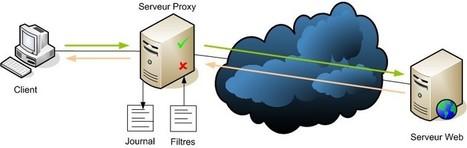 Tutoriel Serveur Proxy : Squid   Cours Informatique   Scoop.it