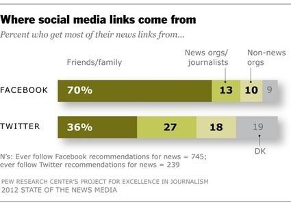 Facebook et Twitter ne remplacent pas encore les news !   Metamedia   Air du temps   Scoop.it
