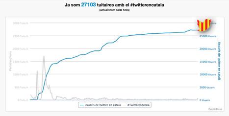 Twitter en català: eina per a promoure'n l'ús | Descobrint noves aplicacions i serveis | Scoop.it