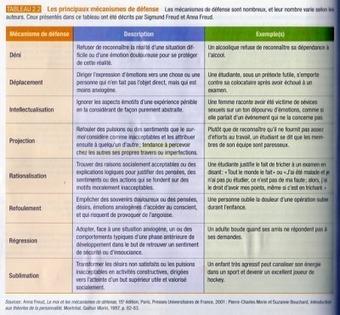 Ratatouillemoica: Cours #3 - Les approches théorique en psychologie du développement | éduc - infos générales | Scoop.it