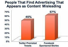 'Native' Ads May Damage Brand Perceptions | Beyond Marketing | Scoop.it
