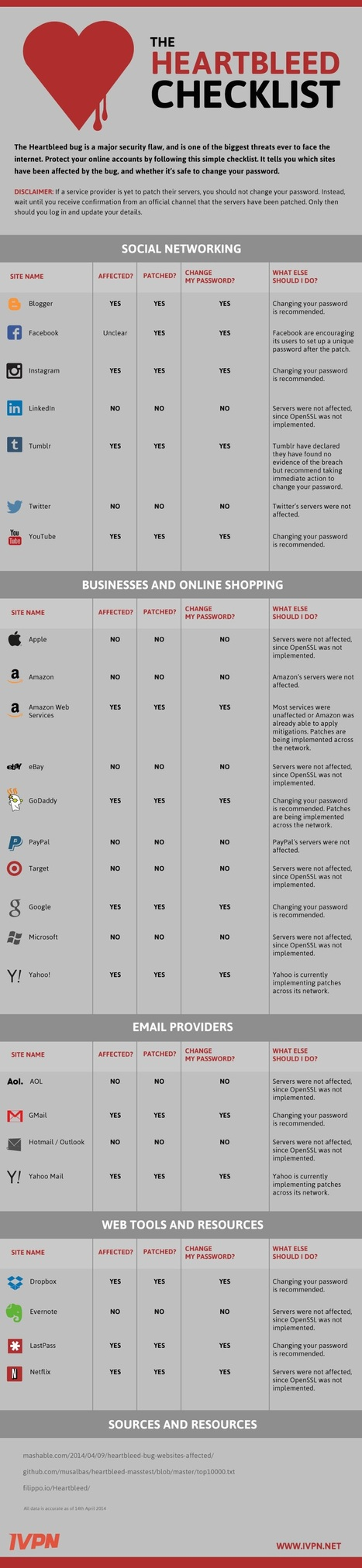 What Passwords to Change: The Heartbleed Checklist for Social Media Users | Entrepreneurs du Web | Scoop.it
