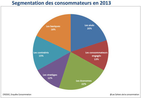 49% des consommateurs adoptent en 2013 des comportements de «frugalité contrainte» selon une étude Credoc/Pair Conseil   Economie Responsable et Consommation Collaborative   Scoop.it
