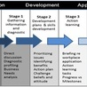 Health Human Resource Planning