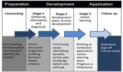 Coaching Model: Dynamic Executive Coaching | n2euro | Scoop.it