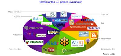 Herramientas 2.0 para evaluar el aprendizaje (Parte 2): Interpretación y Comunicaciónoral | Tecnología Educativa S XXI | Scoop.it