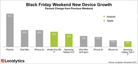 Report: Big Increase in iPads After Black Friday Weekend | Floqr Mobile News | Scoop.it