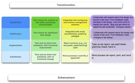 iPad Apps Classified by SAMR model ~ Educational Technology and Mobile Learning | iPadagogy | Scoop.it