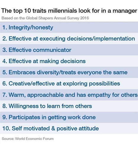 These are the top 10 traits millennials look for in their managers | Educational Discourse | Scoop.it