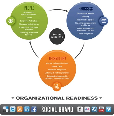 Humanize Your Business; then the Brand | Be Social On Media For Best Marketing ! | Scoop.it