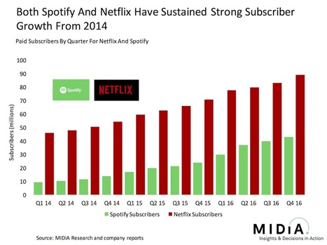 Why Netflix Can Turn A Profit But Spotify Cannot (Yet) | The music industry in the digital context | Scoop.it