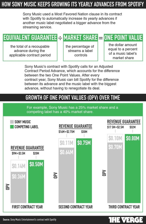 This was Sony Music's contract with Spotify | Kill The Record Industry | Scoop.it