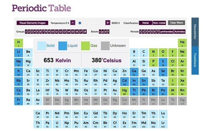 La tabla peridica interactiva que muest la tabla peridica interactiva que muest urtaz Gallery