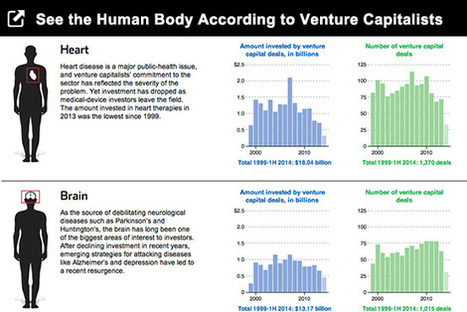 Where (in the Human Body) Venture Capital Is Going | Pharma and ePharma | Scoop.it