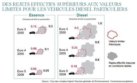 Nox : les émissions réelles des voitures diesel, très supérieures à leurs valeurs théoriques, stagnent depuis 2005 | Toxique, soyons vigilant ! | Scoop.it