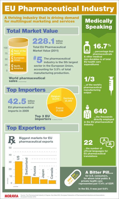 INFOGRAPHIC: The European Pharmaceutical Market, in numbers | Contenido de salud y redes sociales interesante para la farmacia | Scoop.it