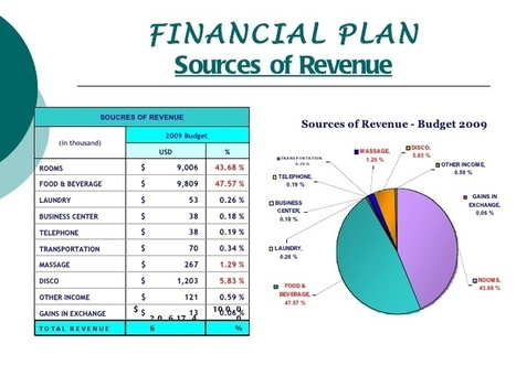 store turnover budget template excel sales rev