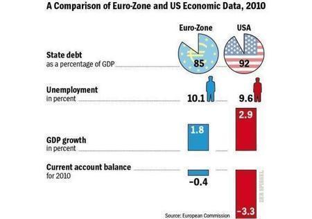 Cuando Wall Street y la City entran el pánico al enfrentarse con las soluciones que está ideando Eurolandia | ConeXiones | Scoop.it