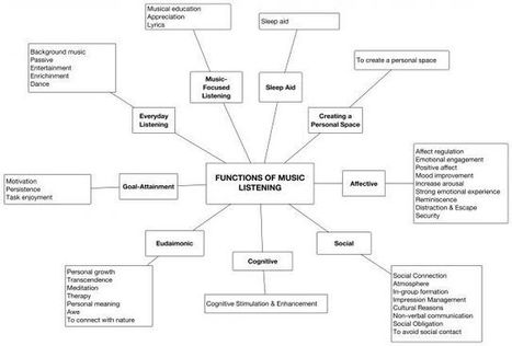 The Adaptive Functions of Music Listening | the psychology of music | Scoop.it