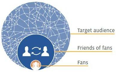 5 Most Essential Facebook Marketing Metrics - All Facebook | Analytics & SEO | Scoop.it