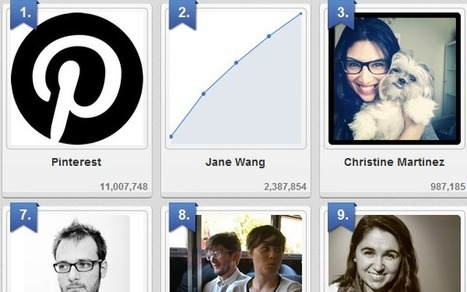 10 Most-Followed Users on Pinterest | Flavio-Glielmi | Scoop.it