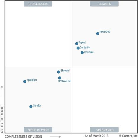 Gartner Magic Quadrant for Content Marketing Platforms | Content Creation, Curation, Management | Scoop.it