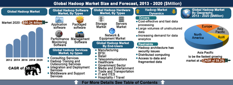 Hadoop Market - Opportunities and Forecasts 2020 | Enterprise Architecture ◭ Solution Architecture | Scoop.it