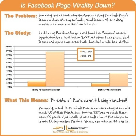 Is Facebook Viral Reach Down? A Problem Spotted in Insights - JonLoomer.com | Social Media For U | Scoop.it